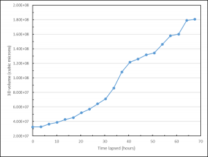 CellVista GLIM Output Graph, showing 3D volume (cubic microns) over time lapse (60+ hours.)